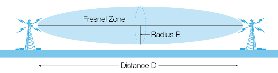 Wireless Range - Line-of-Sight is probably not what you think
